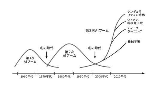 人工知能(AI)ブームの表
